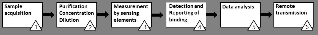 samoss-process